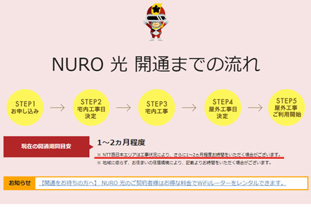 NURO光の工事遅れ