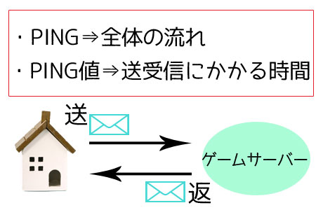 PING値の簡略図